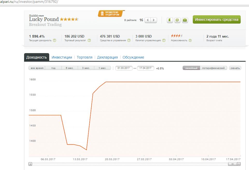 LuckyPound график