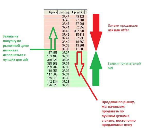 биржевой стакан и его анализ