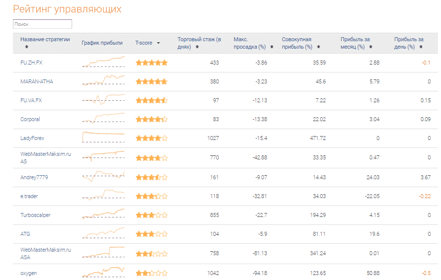 Рейтинг ПАММ счетов у брокера А-Маректса