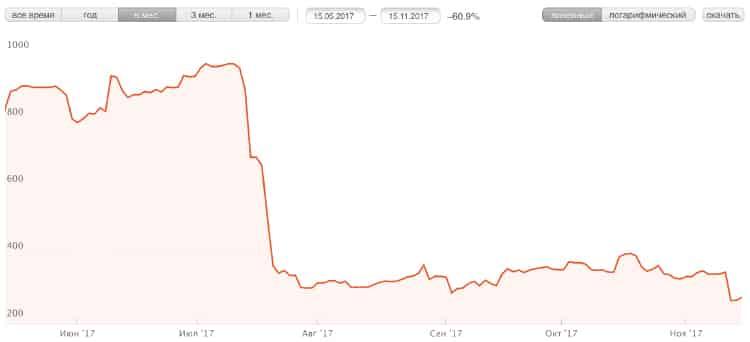 ST-invest график за 6 месяцев