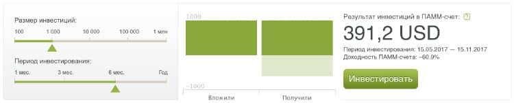 Цифры доходности ПАММ счета