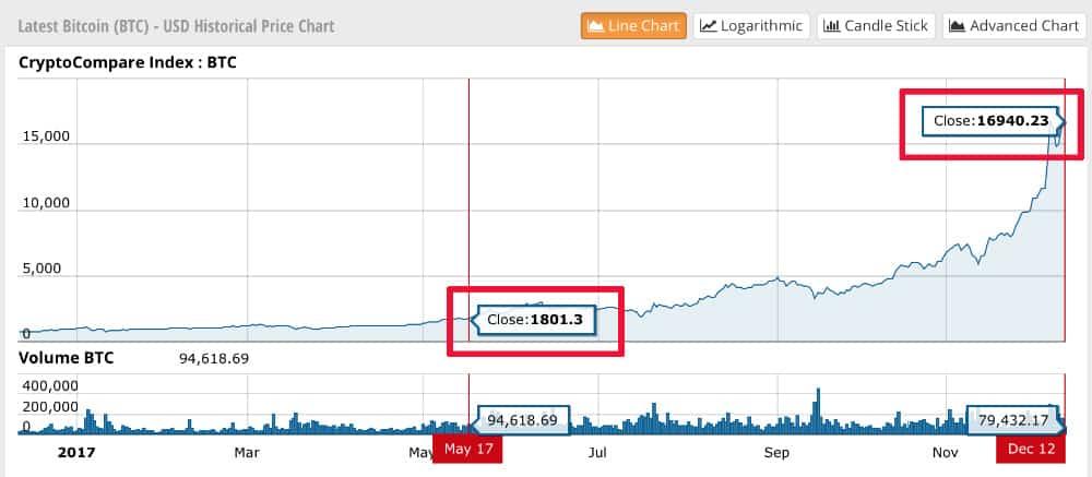 График роста криптовалюты биткоин