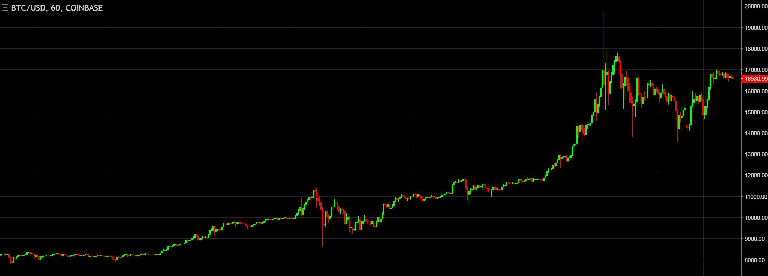 стоит ли сейчас покупать биткоин 2018