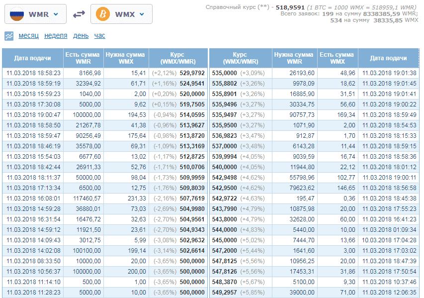 Приобрести биткоины через вебмани wmx