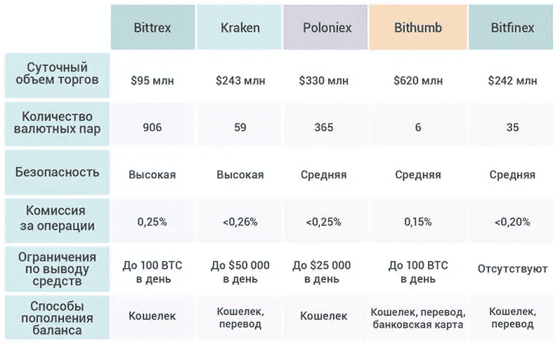 биржа криптовалют официальный сайт