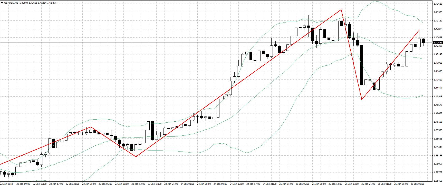 форекс индикаторы zigzag