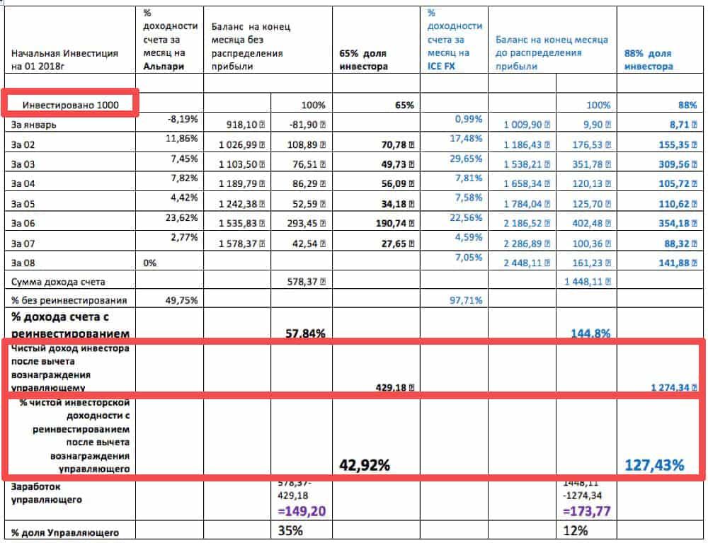Сравнение выгодности инвестиций на Альпари и Айс Эфикс