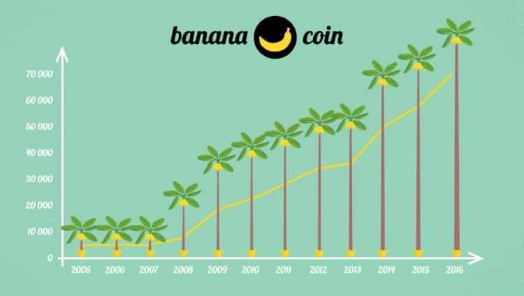Криптопроект банана коин