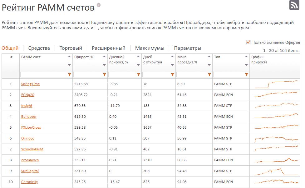 Скриншот таблицы с рейтингом с сайта fxopen