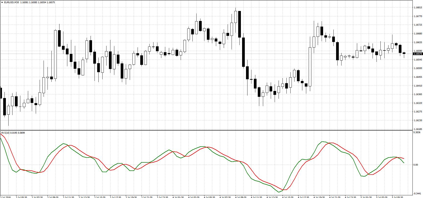 RVI индикатор
